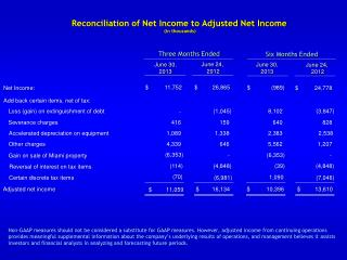 Reconciliation of Net Income to Adjusted Net Income  (in thousands)