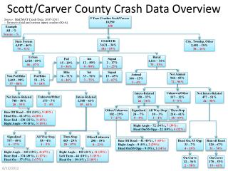 Scott/Carver County Crash Data Overview