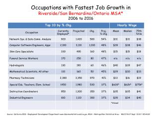 Occupations with Fastest Job Growth in  Riverside/San Bernardino/Ontario MSA*  2006 to 2016