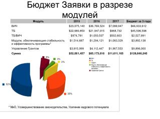 Бюджет Заявки в разрезе модулей