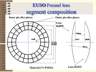 EUSO  Fresnel lens segment composition