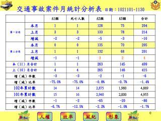 交 通事故案件月統計分析表  日期: 1021101~1130