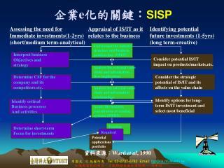 企業 e 化的關鍵: SISP