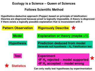 Ecology is a Science – Queen of Sciences