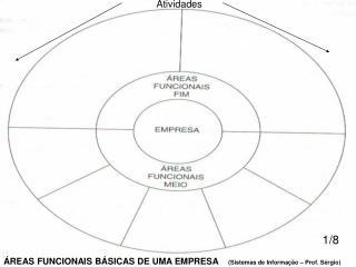 ÁREAS FUNCIONAIS BÁSICAS DE UMA EMPRESA     (Sistemas de Informação – Prof. Sérgio)