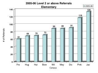 85% of level 2 referrals or above were Af Am or Hisp students
