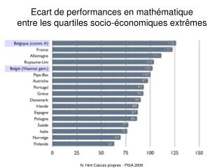 Ecart de performances en mathématique  entre les quartiles socio-économiques extrêmes