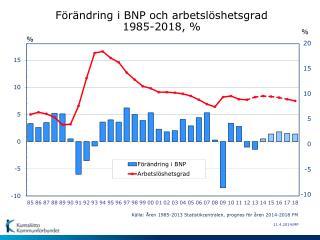 Förändring i BNP och arbetslöshetsgrad 1985-2018,  %