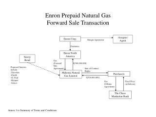 Enron Prepaid Natural Gas Forward Sale Transaction