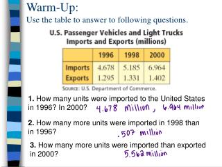 Warm-Up: Use the table to answer to following questions.