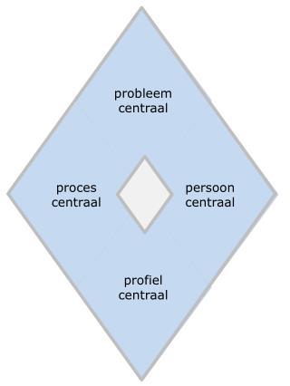 probleem  centraal