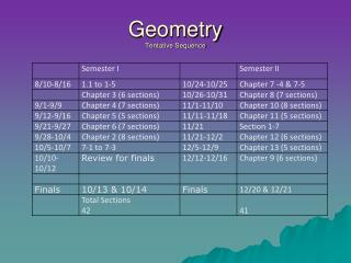 Geometry Tentative Sequence