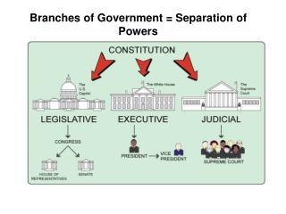 Branches of Government = Separation of Powers
