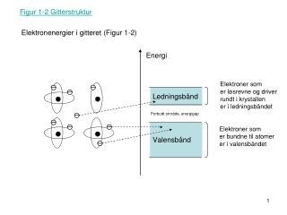 Figur 1-2 Gitterstruktur