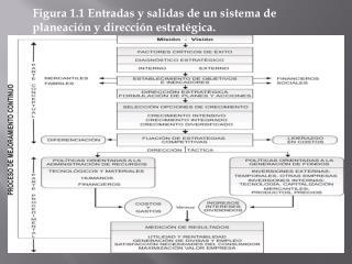 Figura 1.1 Entradas y salidas de un sistema de planeación y dirección estratégica.