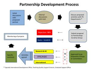 Partnership Development Process