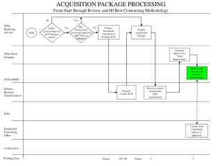 ACQUISITION PACKAGE PROCESSING  From Start through Review and ID Best Contracting Methodology