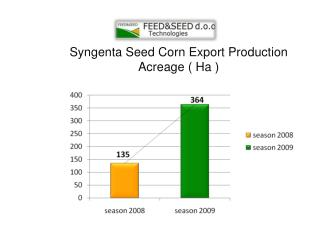 Syngenta Seed Corn Export Production Acreage ( Ha )