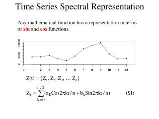 Time Series Spectral Representation