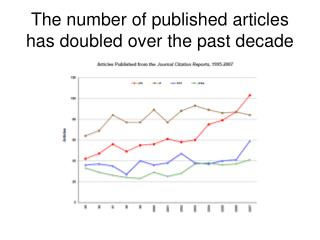 The number of published articles has doubled over the past decade