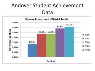 Andover Student Achievement  Data