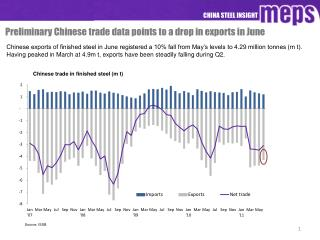 Chinese exports of finished steel in June registered a 10 fall from May s levels to 4.29 million tonnes m t. Having peak