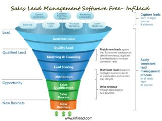 Sales Lead Management Software Free- Infilead