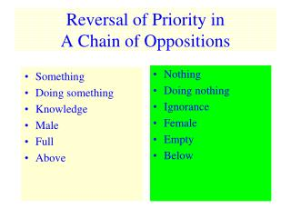 Reversal of Priority in  A Chain of Oppositions