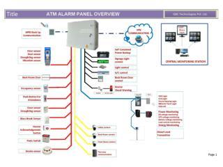 ATM Alarm Panels GBC Technologies