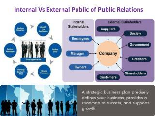 Internal Vs External Public of Public Relations