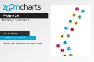 ZoomCharts For Wisdom 2.0 in San Francisco, California