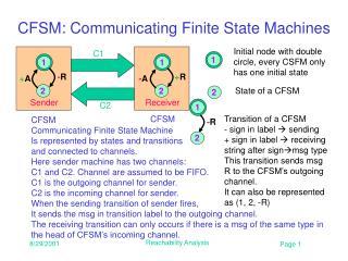 CFSM: Communicating Finite State Machines