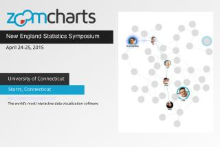 ZoomCharts for New England Statistics Symposium in Storrs