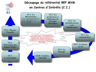 D coupage du r f rentiel BEP MVM en Centres dInt r ts C.I.
