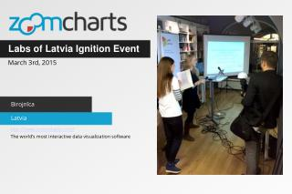 ZoomCharts at the Labs of Latvia Ignition Event in Riga, LV