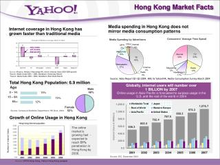Growth of Online Usage in Hong Kong