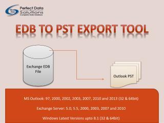 EDB to PST Export