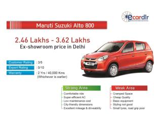 Maruti Suzuki Alto 800 Prices, Mileage, Reviews and Images a