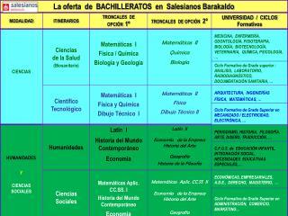 Oferta de bachilleratos en Salesianos Barakaldo 2015-16