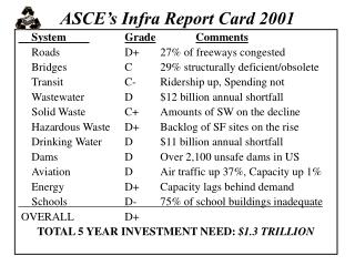 ASCE s Infra Report Card 2001