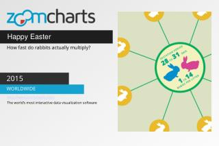 Happy Easter from ZoomCharts!