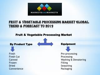 Fruit & Vegetable Processing Market