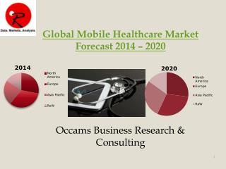Global mhealthcare Market Device | Forecast 2014-2020
