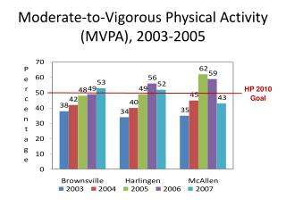 Moderate-to-Vigorous Physical Activity MVPA, 2003-2005