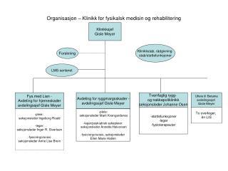Organisasjon   Klinikk for fysikalsk medisin og rehabilitering