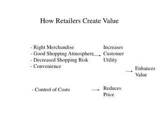 How Retailers Create Value