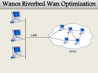 Wanos Riverbed Wan Optimization