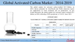 Global Activated Carbon Market: 2014-2019
