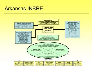Arkansas INBRE