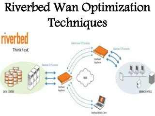 Riverbed Wan Optimization Techniques